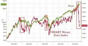 Smart Money Flow Chart Smart Money Flow Index Crashes As Trade War Looms