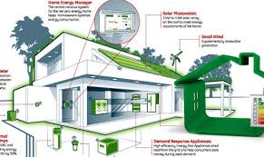 energy efficient house plans. Building Energy Efficient Homes Business Marketing Strategy House Plans I