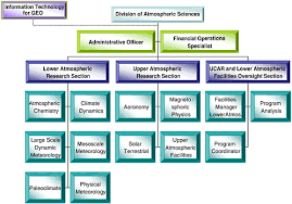 Nsf Org Chart 1 Introduction Strategic Guidance For The National Science