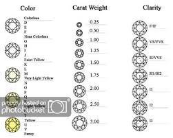 Carat Weight Chart Our Online Gifts And Gadgets Galore Ebay Stores