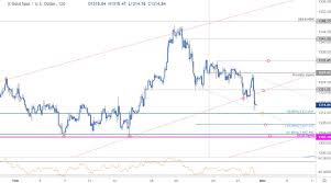 Gold Price Technical Outlook Xau Usd Correction Underway