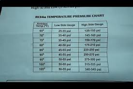R134a Refrigerant Capacity Chart 18 Unfolded R134 Ambient Temperature Chart