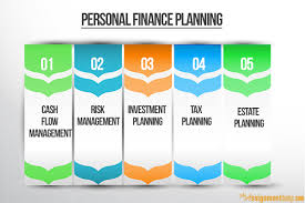 professional help for finance planning assignment six major areas of personal financial planning