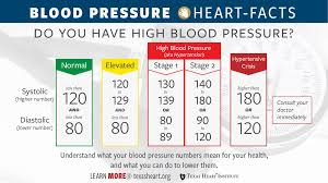 Hypertension Guidelines Chart In The News New Blood Pressure Guidelines Announced