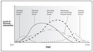 Project Management Process Groups Chart Figure 3 2