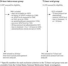 Patient Selection Process Apap Acetaminophen Nac
