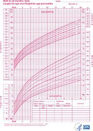 Baby Girl Weight Chart 6 Baby Girl Growth Chart Templates Free Download