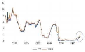 30 Day Libor Vs Prime Rate Chart Newsflash The Libors Outpacing The Fed Funds Rate Whussup