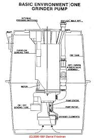 septic pump installation guide Septic Tank Pump Wiring Diagram installation guide for septic pumps wiring diagram for septic tank pump and alarm