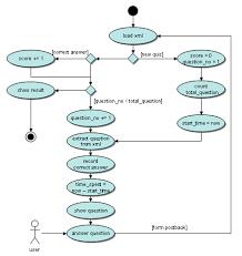 online quiz   codeprojectthe script explained