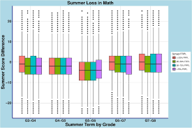 Summer Learning Loss Does It Widen The Achievement Gap