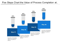 Five Steps Chart The Value Of Process Completion At