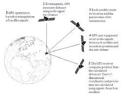 How Gps Works General Works Of Gps Modified From 2 Download