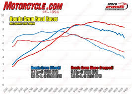 Honda Grom Sprocket Chart Building A Honda Grom Roadracer