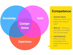 how to start successful business no experience knowledge experience skills diagram