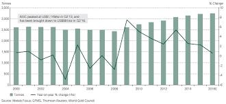 Global Gold Demand Chart Gold Mining Plateaus As Scrap Jumps Demand Sinks Gold News