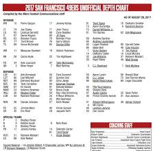 49ers Qb Depth Chart 2018 49ers Depth Chart Senderrick Marks Eli Harold Adjusted