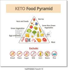 Food Group Pyramid Chart Free Art Print Of Keto Food Pyramid