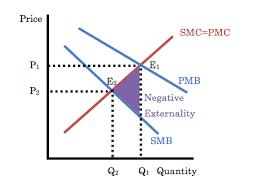 Negative Externality Graph Negative Externalities 12tamitos Blog