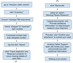 Amazon Warehouse Process Flow Chart Shipping From China To Amazon Fba Definitive Guide 2019