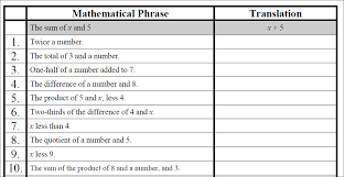translating phrases into algebraic expressions worksheets