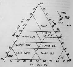 Triangle Classification Chart What Is Soil Texture Classification System Of Soil Texture