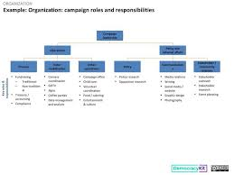Example Campaign Roles And Responsibilities Civic