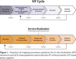 Ivf Chart Establishing A Quality Management System In A Fertility