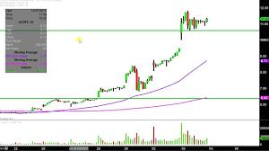 Acbff Stock Price Chart Aurora Cannabis Inc Acbff Stock Chart Technical Analysis