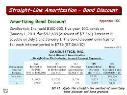 amortizing bond discount slide slide 10 2 chapter 10 liabilities financial accounting