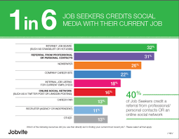 Most Common Job Stop Job Boards Are Not The Most Effective Way To Get A Job
