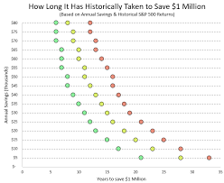 Heres How Long It Has Historically Taken To Save 1 Million