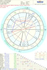 Julian Assange Natal Chart Astropost The Similarities Of The Charts Of Bradley Manning