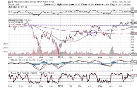 Spdr Performance Chart 3 Charts That Suggest Materials Sector Is Headed Higher