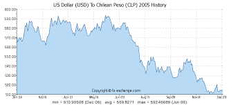 Usd To Clp Chart Us Dollar Usd To Chilean Peso Clp History Foreign