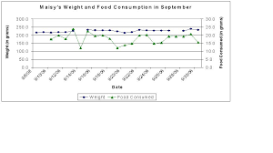 Harlan Sprague Dawley Growth Chart About Sprague Dawley Rats Lauren And Heathers Blog