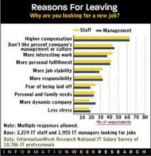 reason leaving job