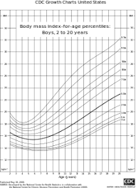 Is My Child Obese Chart Childhood Obesity Wikipedia