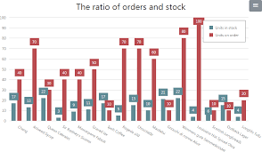 Charts Asp Net Core Bootstrap Controls Devexpress