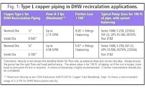 Copper Tube Sizes Inches To Mm Pipe Flow Chart