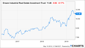 Dream Chart 2017 Dream Industrial Strong Market Fundamentals Will Drive