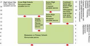 Курсовая работа Социально педагогические особенности  Система образования в США