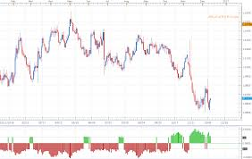 Dailyfx Eurusd Chart Eur Usd Fomc Game Plan Outlook Constructive Within This