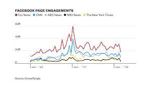 How Fox News Dominates Facebook In The Trump Era Vice