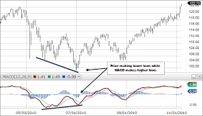 Macd Chart Analysis What Is Macd Moving Average Convergence Divergence Fidelity