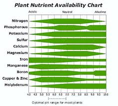General Hydroponics Ppm Chart Hydroponic Nutrient Solutions