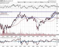 Ebay Stock Chart Is Ebay A Real Powerhouse On The Stock Market