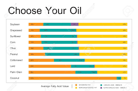 Stock Comparison Chart Cooking Oil Comparison Chart Dietery Wellness