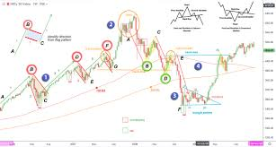 Nifty Charts And Patterns Technical Chart Patterns On Nifty Data Of 2005 To 2010
