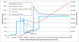 Obamacare Advanced Premium Tax Credit Repayment Limitation